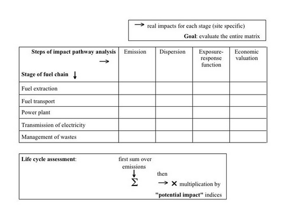 steps of impact pathway analysis